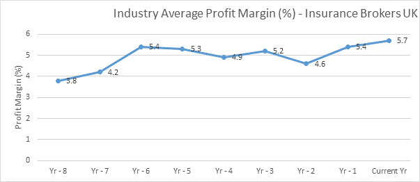 Analysis Reveals 8 Year High For Insurance Broking Company Profit