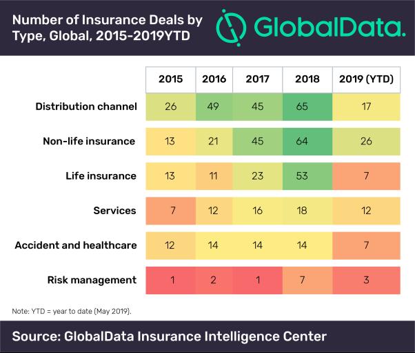 non life insurance deals