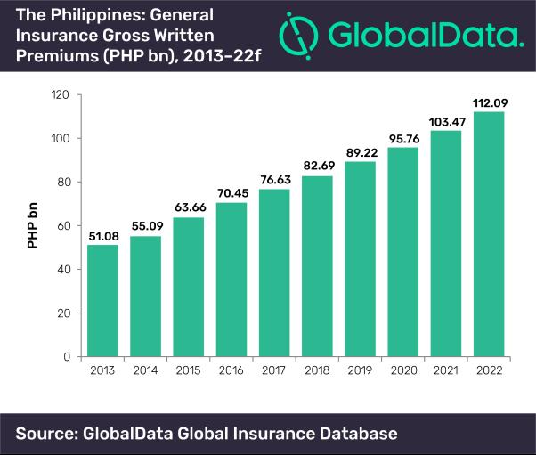 philippines insurance