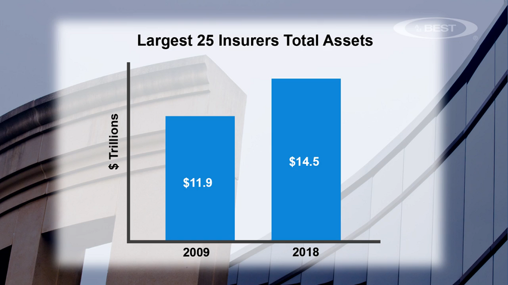 world's largest insurers