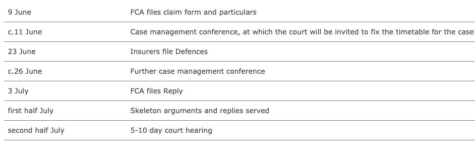 fca business interruption test case