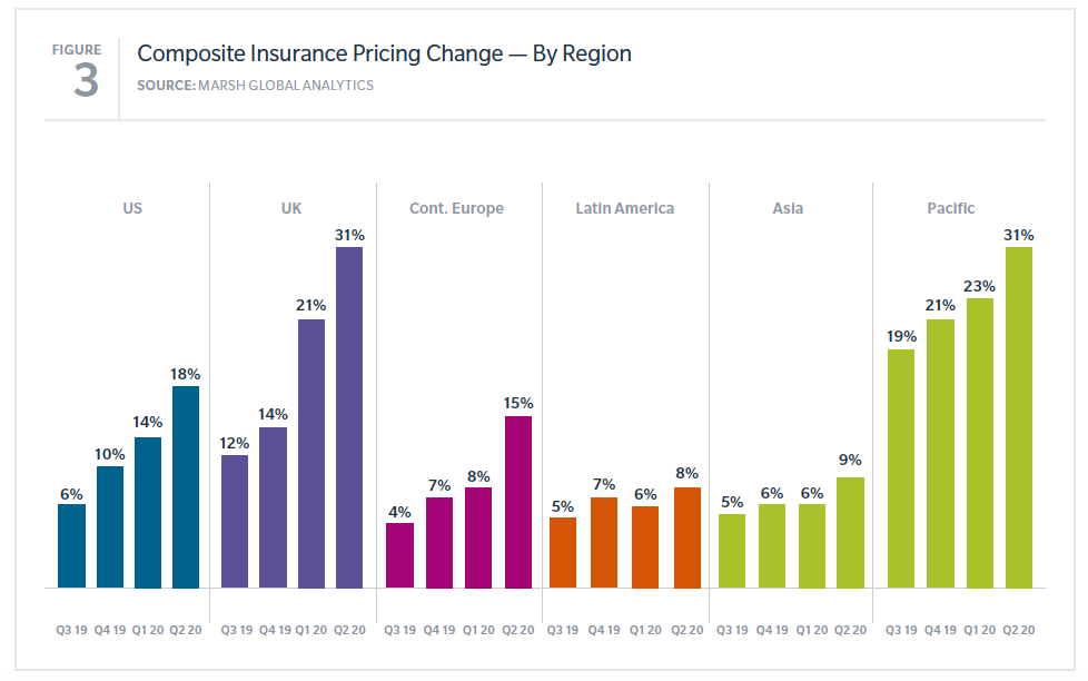 commercial insurance pricing